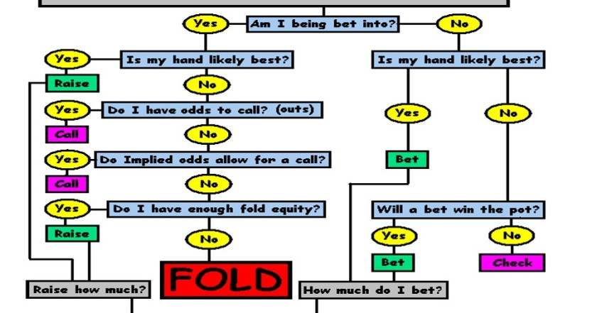 Fold Equity decisions
