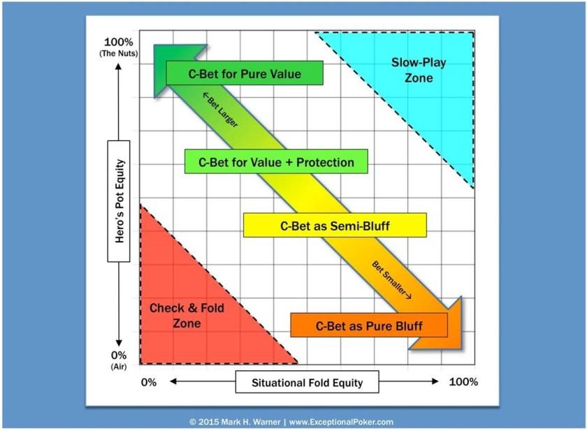 Fold Equity